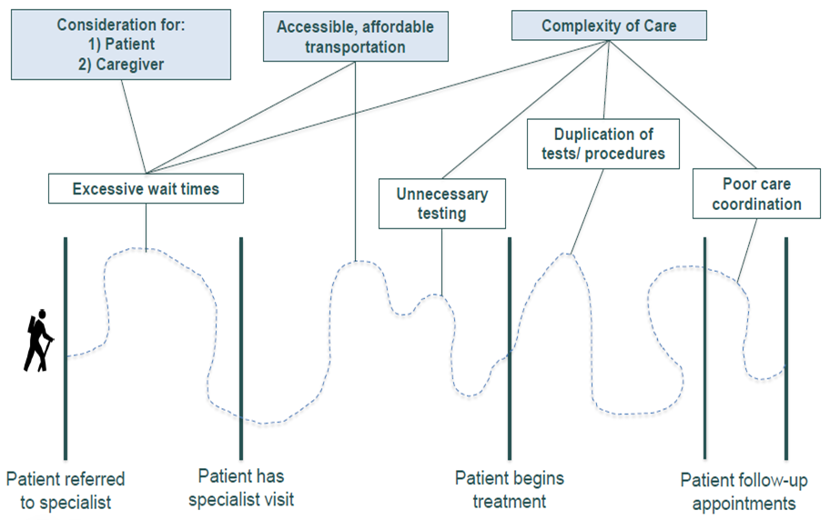 Barriers to specialist care