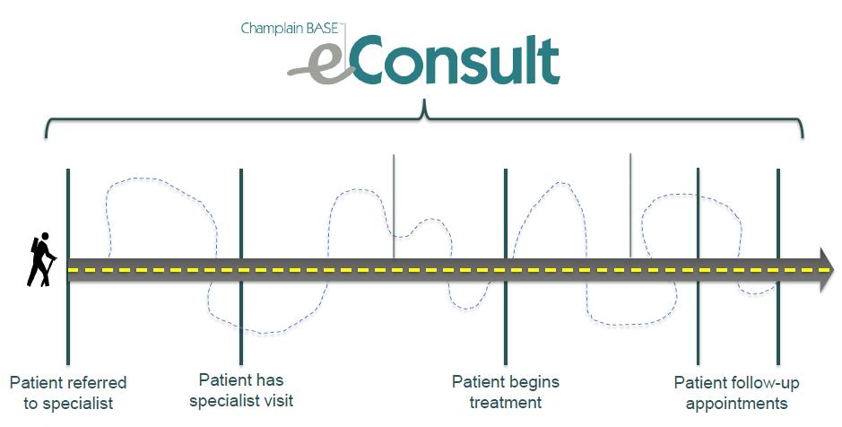 eConsult process diagram