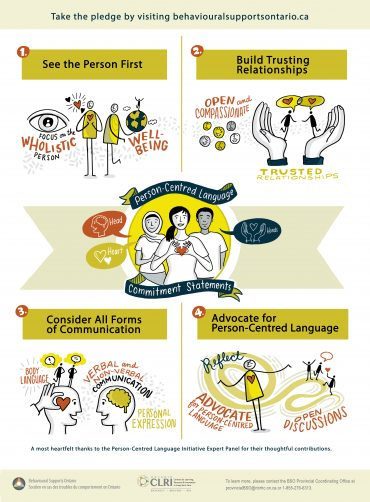 Person Centred Language Poster Simplified Version
